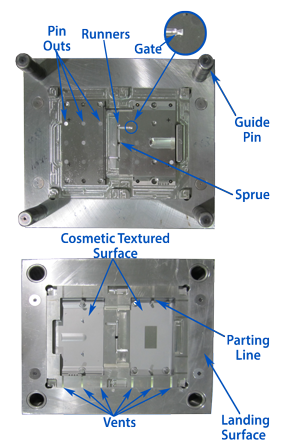 Thermoplastic Injection Mold Design Key Features